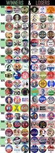 Badges Presidentielles Usa
